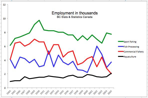 Employment graph BC Stats