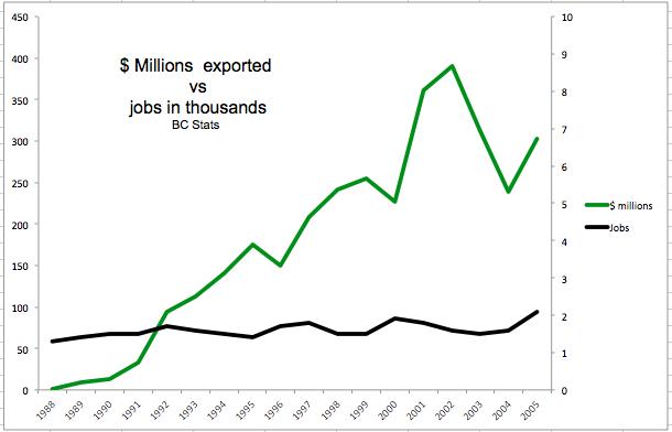 $ vs jobs